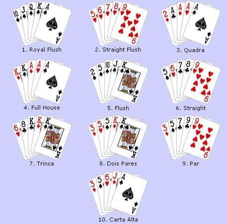 O poker é geralmente jogado com 52 cartas. Os quatro naipes com suas respectivas treze cartas. Os naipes possuem valor igual, não existe nen...