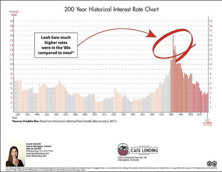 Your mortgage interest rate is probably lower than what your parents had!
