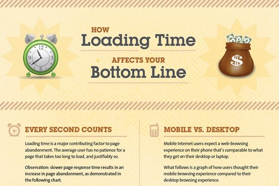Loading Time Affects Your Bottom LineWebdesign, Graphics Art, Design Infographic, Web Design, Een Website, Website Design, Creative Website, Loaded Time, Ecommerce Infographic