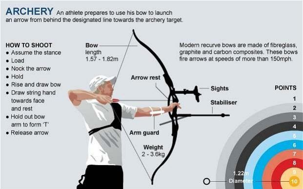 Rio 2016 Olympics: Archery guide