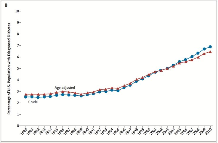 T2DEpidemic4- 14.3% of US adults have T2D, but the problem is even worse than it seems. A full 38% of the population has prediabetes, so the total of prediabetes + diabetes is 52.3%. This means that for the first time in history, there are more people with the disease than without. Unbelievable.