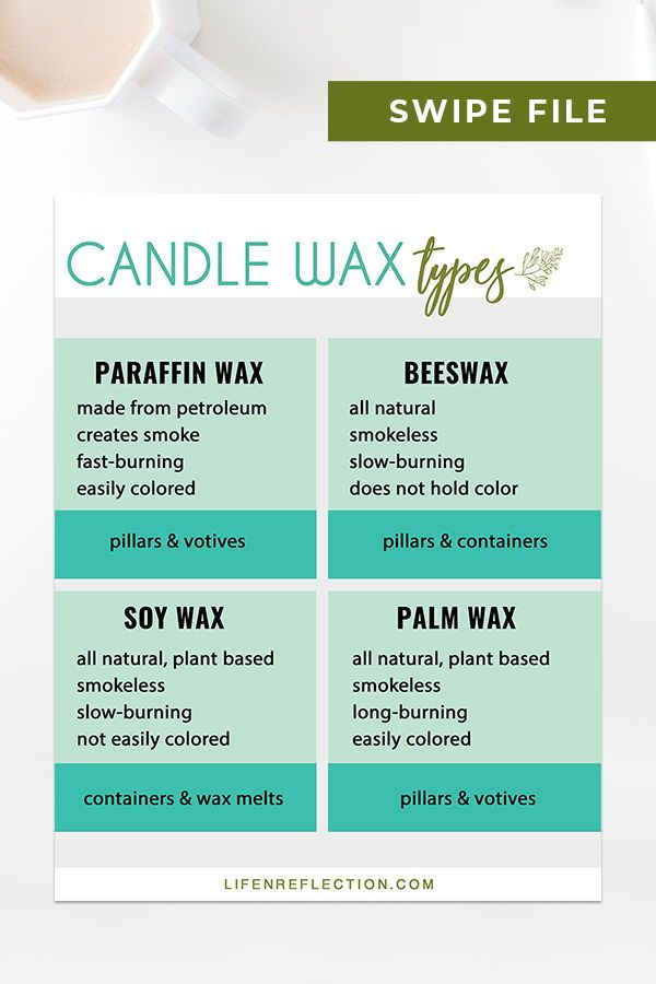 Candle Wax Calculator Candle Making Made Easy In 2020 With