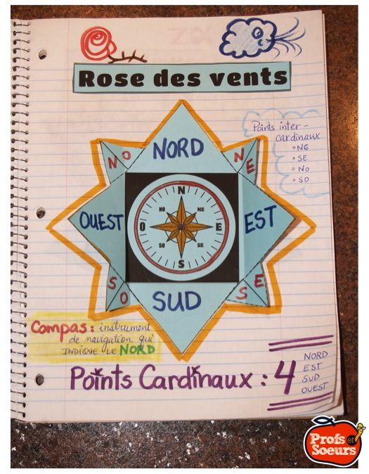 Les points cardinaux: une rose des vents pour le cahier de géographie