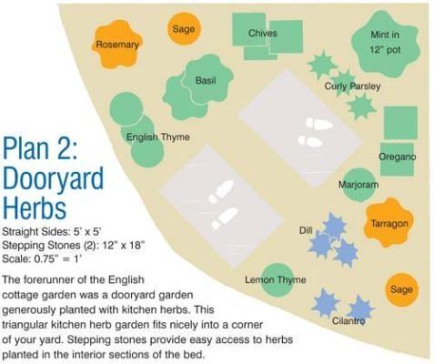 Simple Kitchen Herb Garden best 25+ small herb gardens ideas on pinterest | indoor herbs, diy