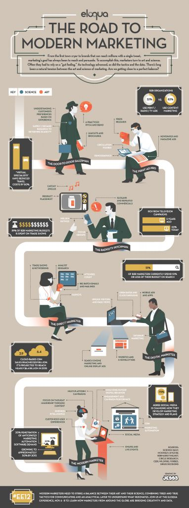 The Road to Modern #Marketing