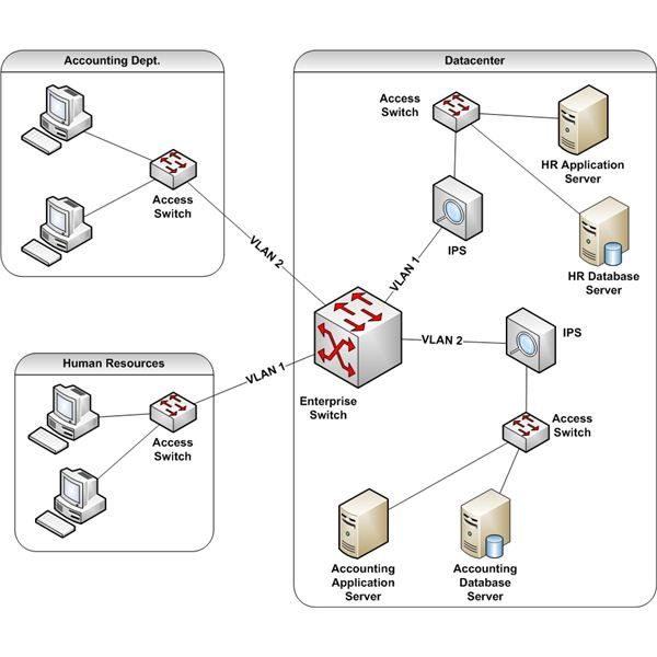 12 Best Network Diagrams Images On Pinterest Computer Network