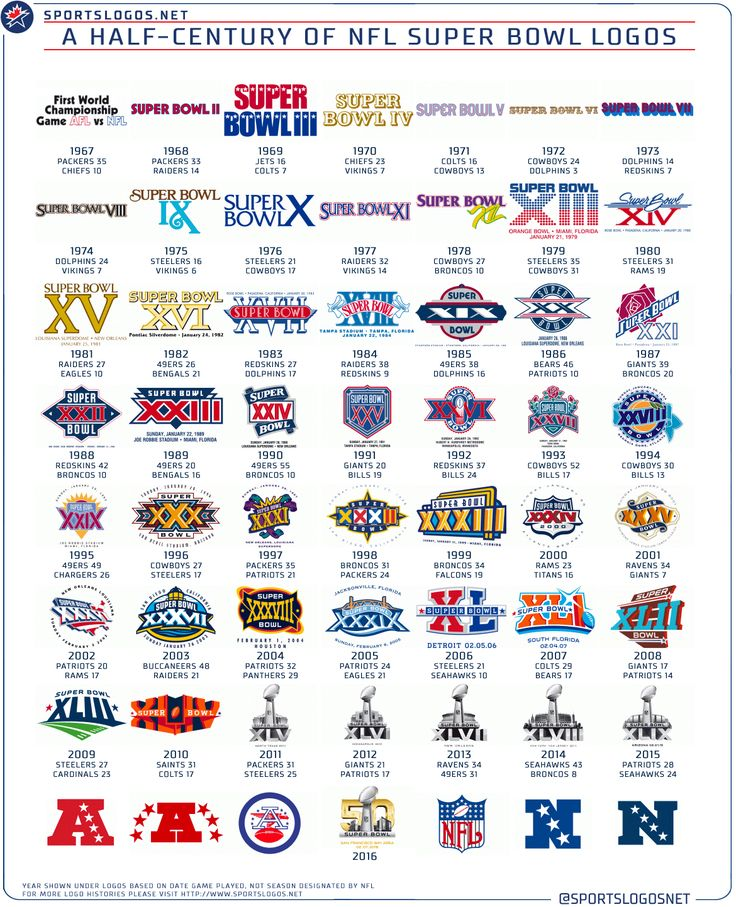 With the 2015 NFL Playoffs getting underway this weekend it's a fitting time we take a look back at the past half-century of Super Bowl logos. Description from news.sportslogos.net. I searched for this on bing.com/images