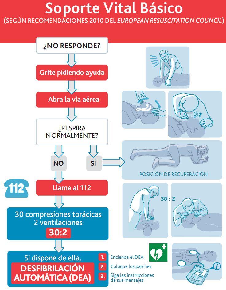 Resultado de imagen de CARTELES PROYECTO SALVAVIDAS