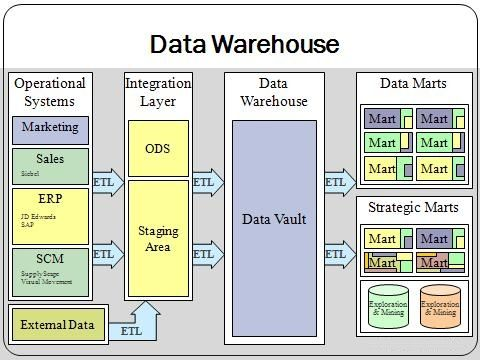 34 best Data Quality \ Cleansing images on Pinterest Data - sap bw sample resume