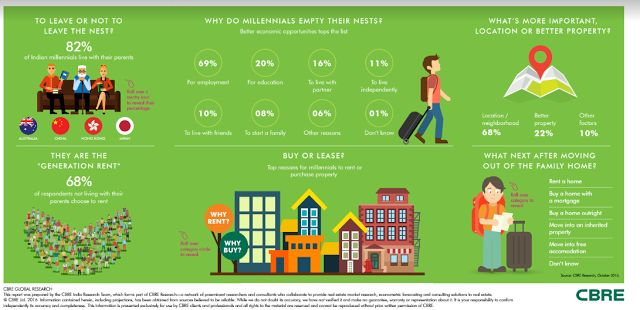 CBRE Report  - Demystifying Popular Myths, Millennials to drive the Real Estate Market in India