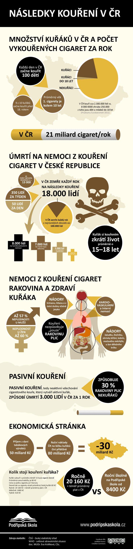 Následky kouření v ČR.