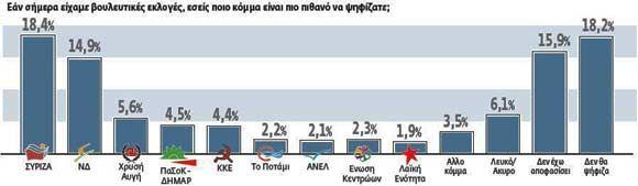 Μόλις δύο μήνες μετά τον… εκλογικό θρίαμβο του ΣΥΡΙΖΑ. Διαβάστε τη συνέχεια
