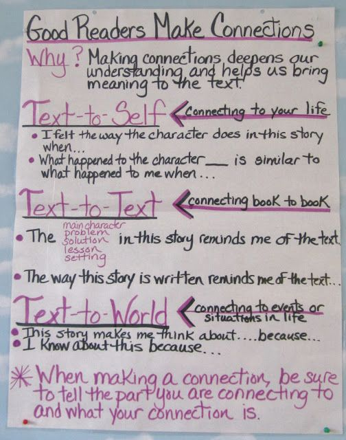 Students need to develop good reading skills to develop strong comprehension understanding while reading. This chart is great for primary and intermediate as well as middle levels to help students understand how to make connections to the text while we read. Students learn to become active readers and continue to make connections to the text for understanding.