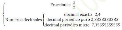 Aprobar matemáticas profesor10: Números racionales e Irracionales