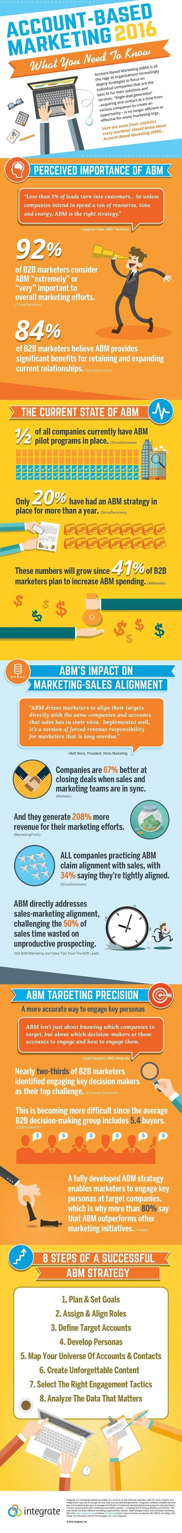 All about account-based marketing. This infographic has all the things you need to know about this hot topic!
