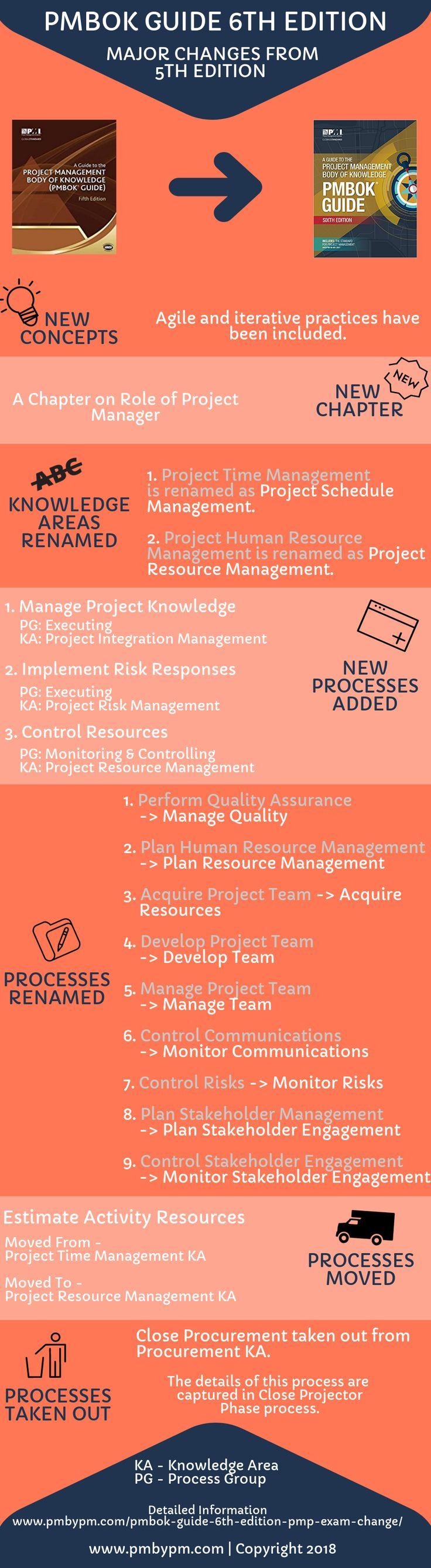 934 best project management images on pinterest project management