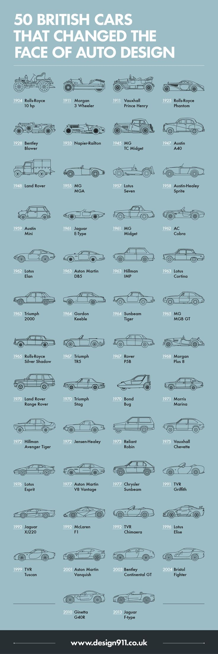 50 British Cars that Changed The Face of Auto Design  #RePin by AT Social Media Marketing - Pinterest Marketing Specialists ATSocialMedia.co.uk