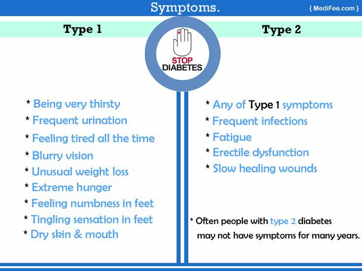 Diabetes Type1 & Type2 #symptoms