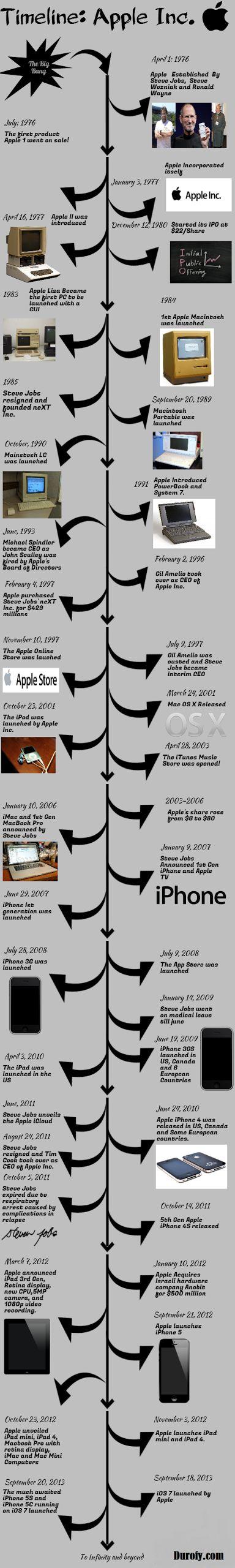 Timeline: Apple Inc.