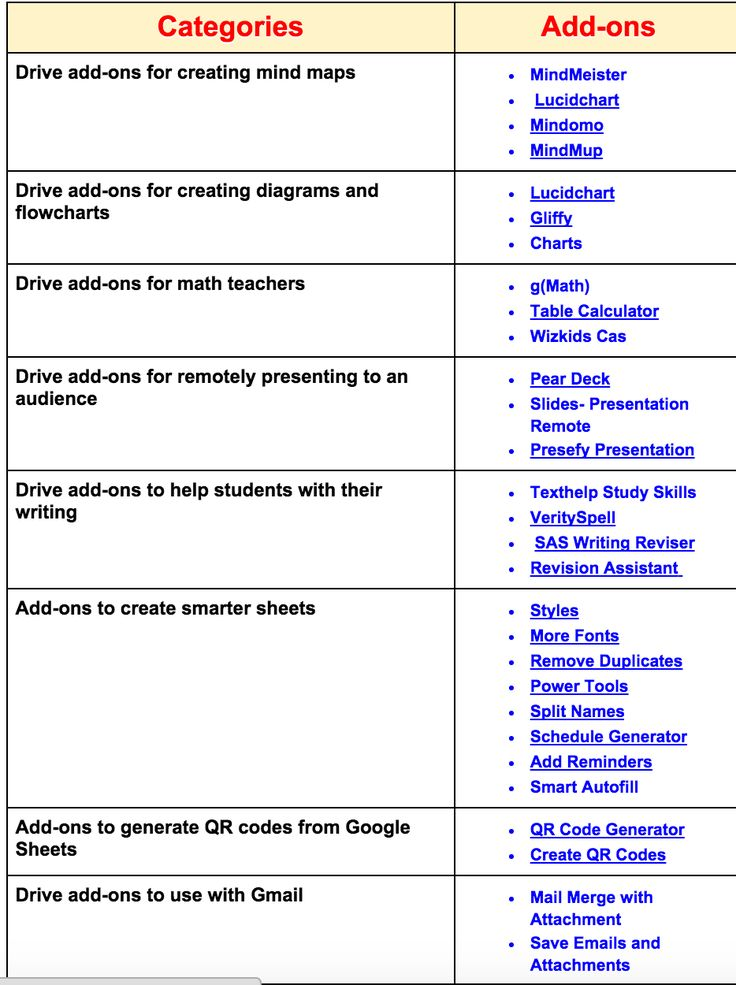 A Handy Chart Featuring Some of The Best Google Drive Add-ons for Teachers