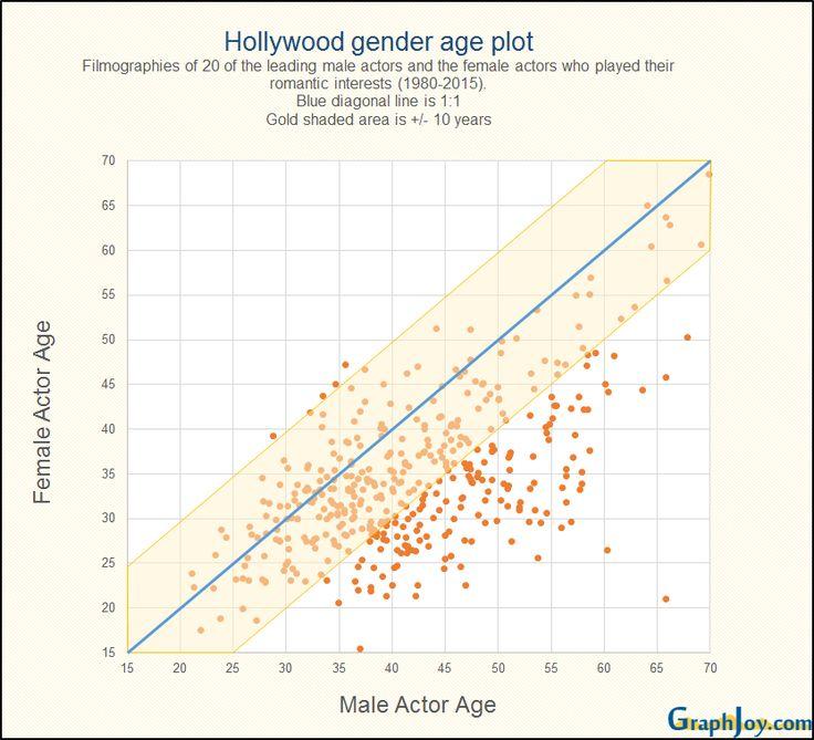 Age gap statistics christian dating