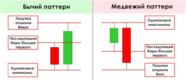 indikator patternov price action