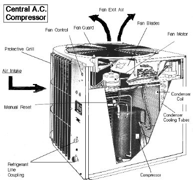 AC compressor air flow (C) InspectAPedia Heat pump, Air