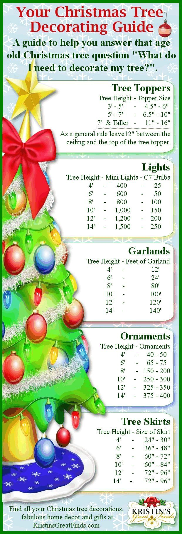 Christmas Ideas: Christmas Tree Decorating Guide