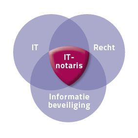 IT Notaris - it-notaris.nl