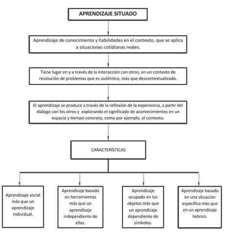 Aprendizaje situado: teorías cognitivas. | Re-Ingeniería de Aprendizajes | Scoop.it