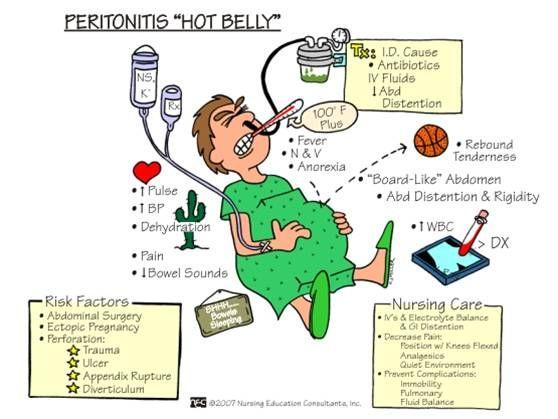 ABC Medicine: Peritonitis - Hot Belly