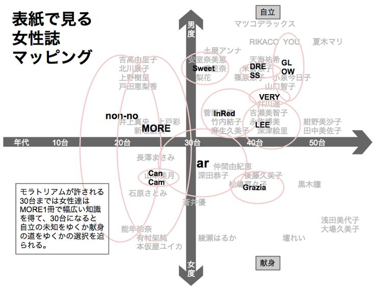 Japanese Ladies Magazine Mapping(女性誌マッピング)