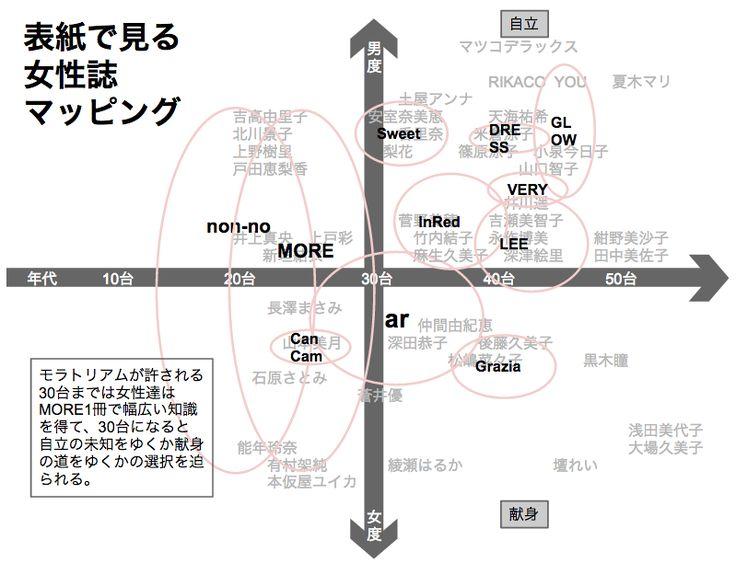 Japanese Ladies Magazine Mapping(女性誌マッピング)