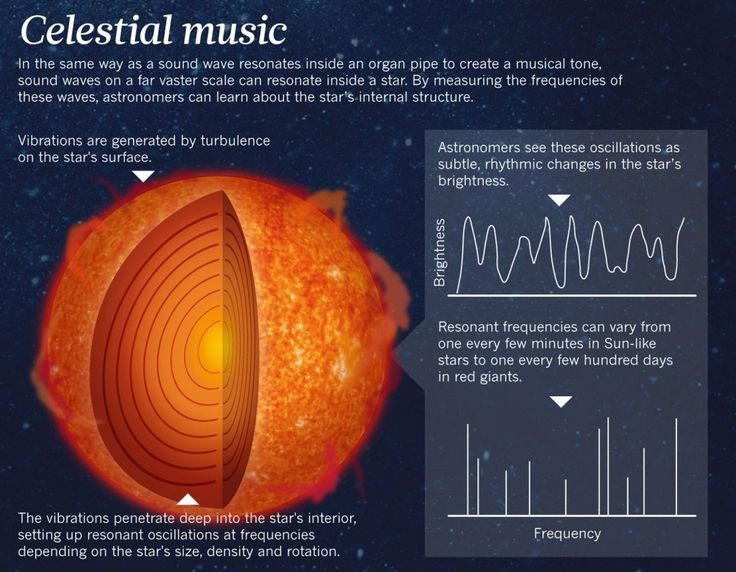 NASA Discovers Planets And Stars Give Off Music – This Is What It Sounds Like | Spirit Science
