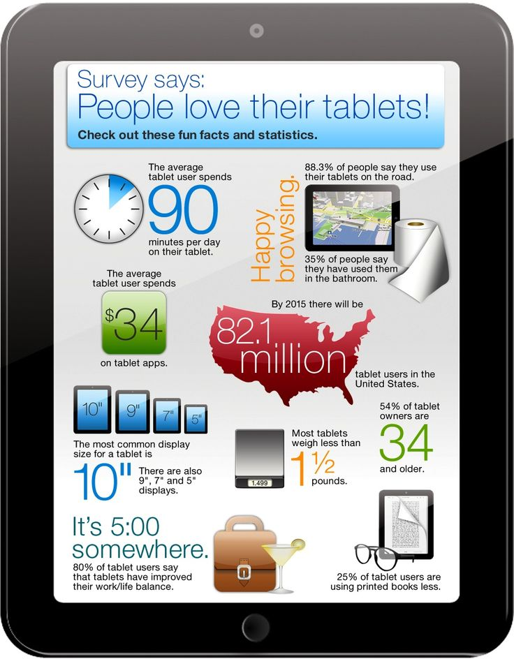 How are you using your tablet?