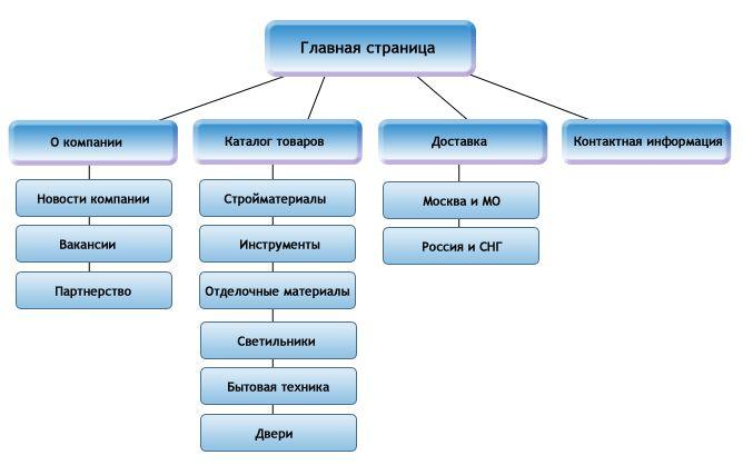 структура сайта интернет магазина - Поиск в Google