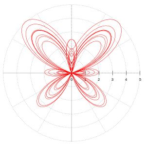 Parametric equation