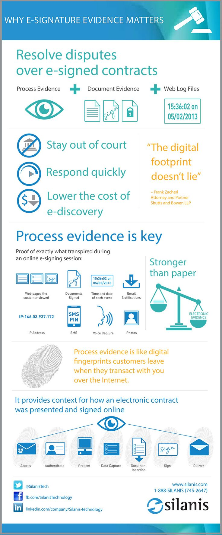 To settle confusion around the legality of e-signatures, Silanis has created an infographic around how and why e-signature evidence matters, citing resources found in a recent white paper based on 20+ years of experience in the e-signature industry as well as facts from actual cases citing e-signatures. Read more at http://www.silanis.com/blog/archives/why-e-signature-evidence-matters-infographic/?utm_campaign=E-Signature_Evidence_medium=Social_source=Pinterest