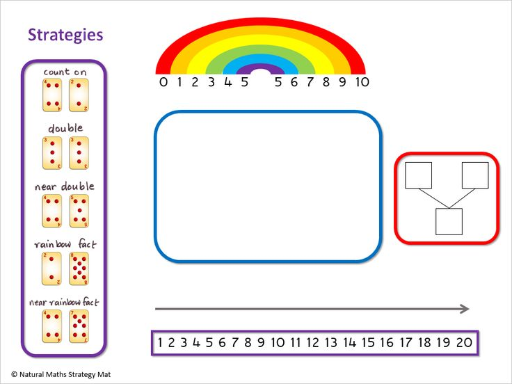 This is Side 1 of our Natural Maths Strategies mat to support early mental computation.