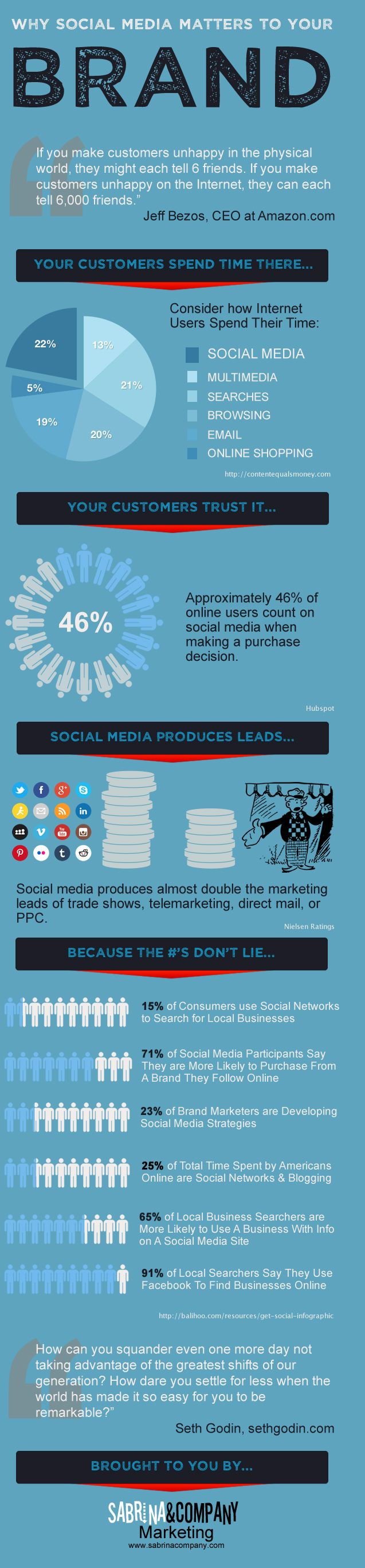 Why #SocialMedia Matters to Your #Brand