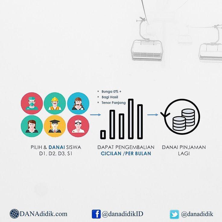 Kapan lagi Berinvestasi sekaligus dapat Amal? . . Berikut Cara Mendanai atau Berinvestasi kepada mahasiswa di DANAdidik. . . Untuk lebih lengkapnya kalian bisa buka link dibawah ini : http://ift.tt/2cWhJFv . . #DANAdidik #pendidikan #pendidikanindonesia #galangdana #kuliah #kuliahmandiri #lulus #mahasiswa #mahasiswatingkatakhir #pinjamanpendidikan #pinjamankuliah #studentloanindonesia #bagihasilstudenloan #nolpersen #bagihasil #investasisosial #sumbangan #zakat #relawanpendidikan #berdonasi…