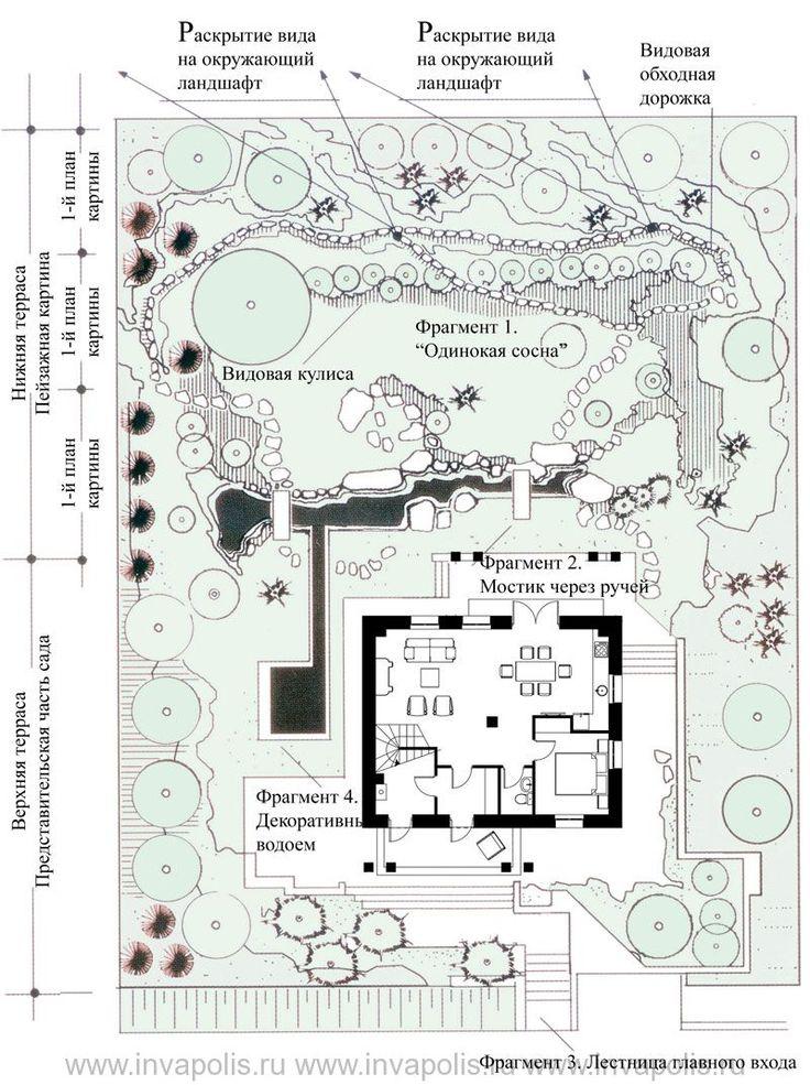 Пример организации участка с привязкой дома «Кантри»