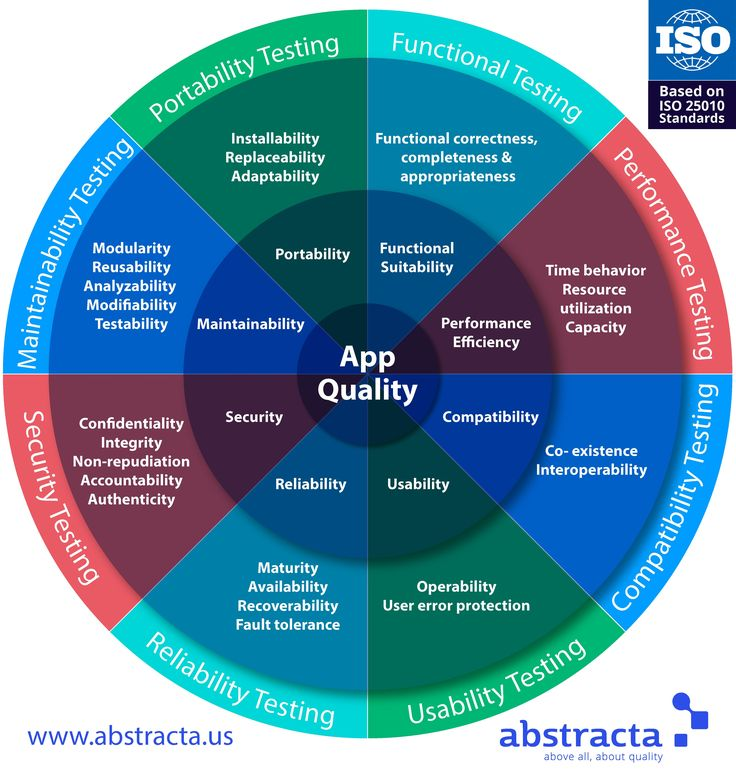 What are the different factors of software quality? What tests do we execute for each? Here's our software testing wheel to answer these common questions.