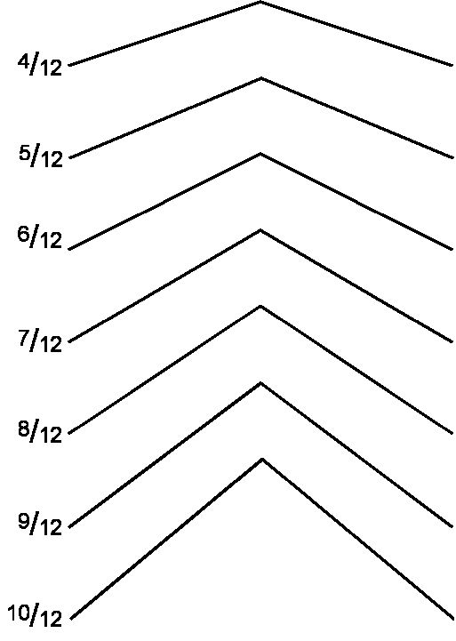Determining Gable Roof Pitch - How to Measure Roof Pitch for Gable Decoration