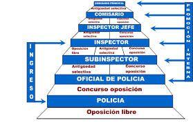 En la Policía Nacional hay varios grados, en los cuales cada uno es mas importante que el anterior.