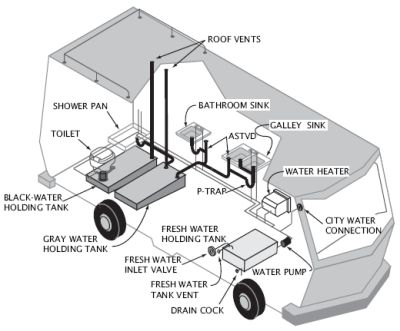 Best 25+ Small Septic Tank Ideas On Pinterest | Septic System, Septic Tank  And Statue Definition