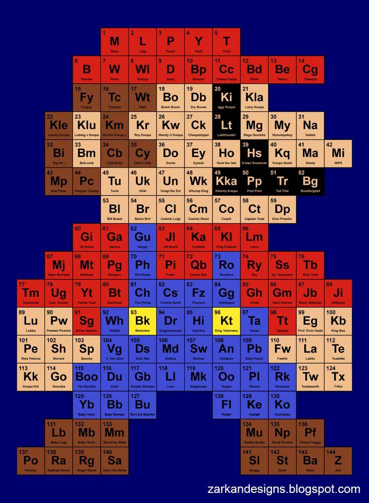 Periodic Mario Table - Imgur
