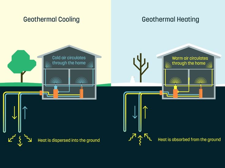 Best 20 heating systems ideas on pinterest home heating for Best heating system for small house