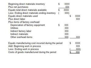 Cost of Goods Sold for an Arts or Crafts Manufacturing Business: How to Prepare a Cost of Goods Sold for an Arts or Crafts Manufacturing Business