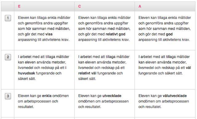 Hem- och konsumentkunskap  Åk 6 Lektionsplanering